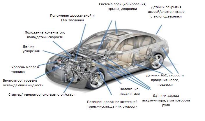 Датчики для автомобилестроения.jpg